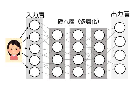 図5 ディープラーニング