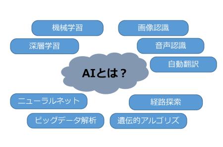 図7 AIという技術