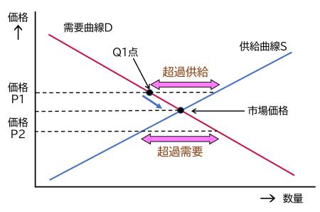 図1 需要曲線と供給曲線