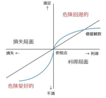 図2 プロスペクト曲線