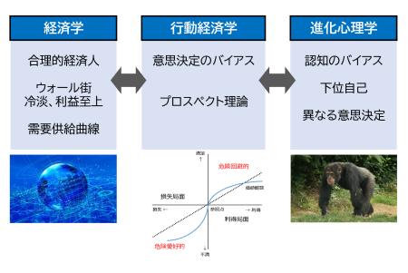 図3 経済学、行動経済学、進化心理学