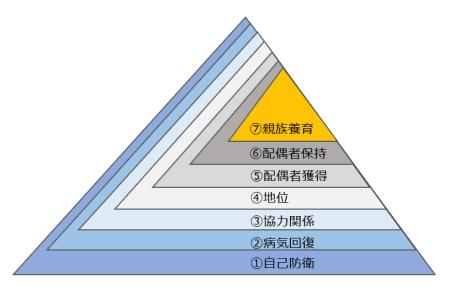 図4 7つの下位自己