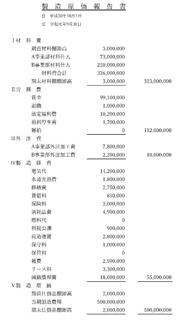 表2 決算書(製造原価報告書)