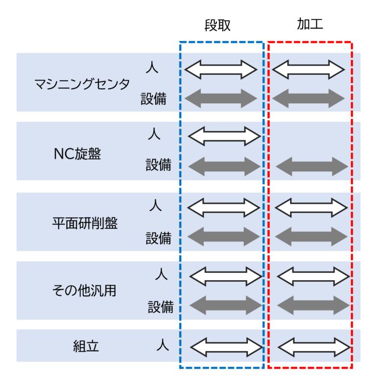 図1 各現場の段取と加工の人と設備の時間の組合せ