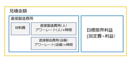 図2 管理会計での個別製造原価