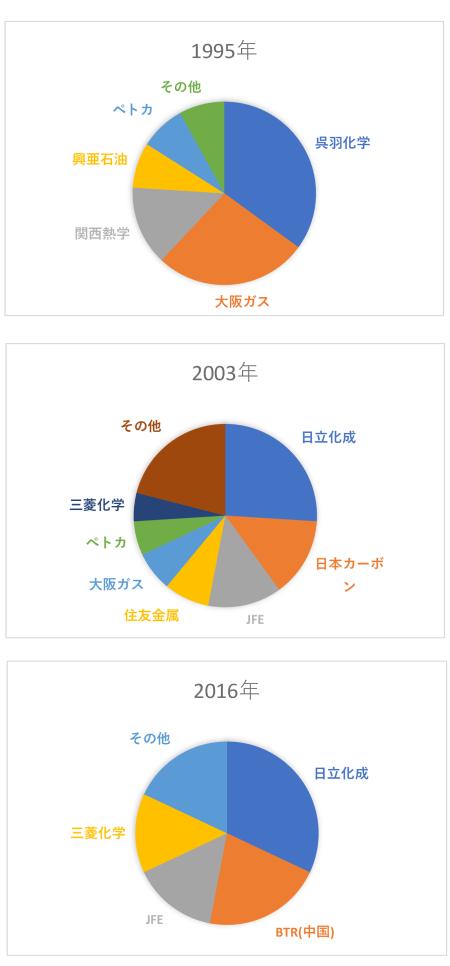 図2 主要負極材メーカーの変化