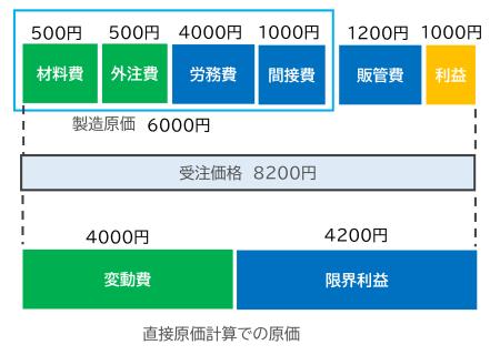 図3 受注活動における個別原価の役割