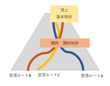 図4 基本特許と関所特許