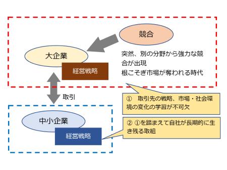 図1 中小企業と取引の経営戦略の影響