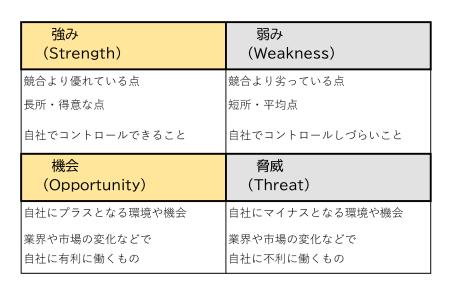図5 SWOT分析