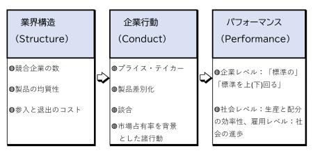 図6 S-C-Pパラダイム