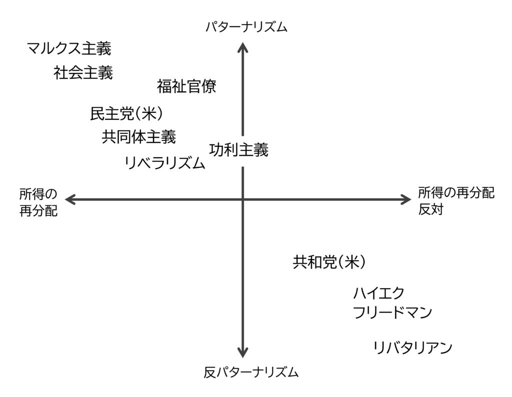 図1 ベーシックインカムをめぐる思想的対立