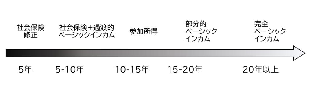 図2 ベーシックインカム改革の移行過程 (フィッツパトリック)
