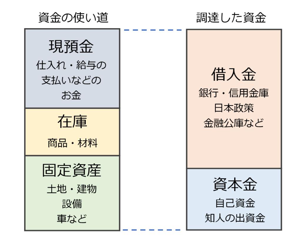図1 バランスシート