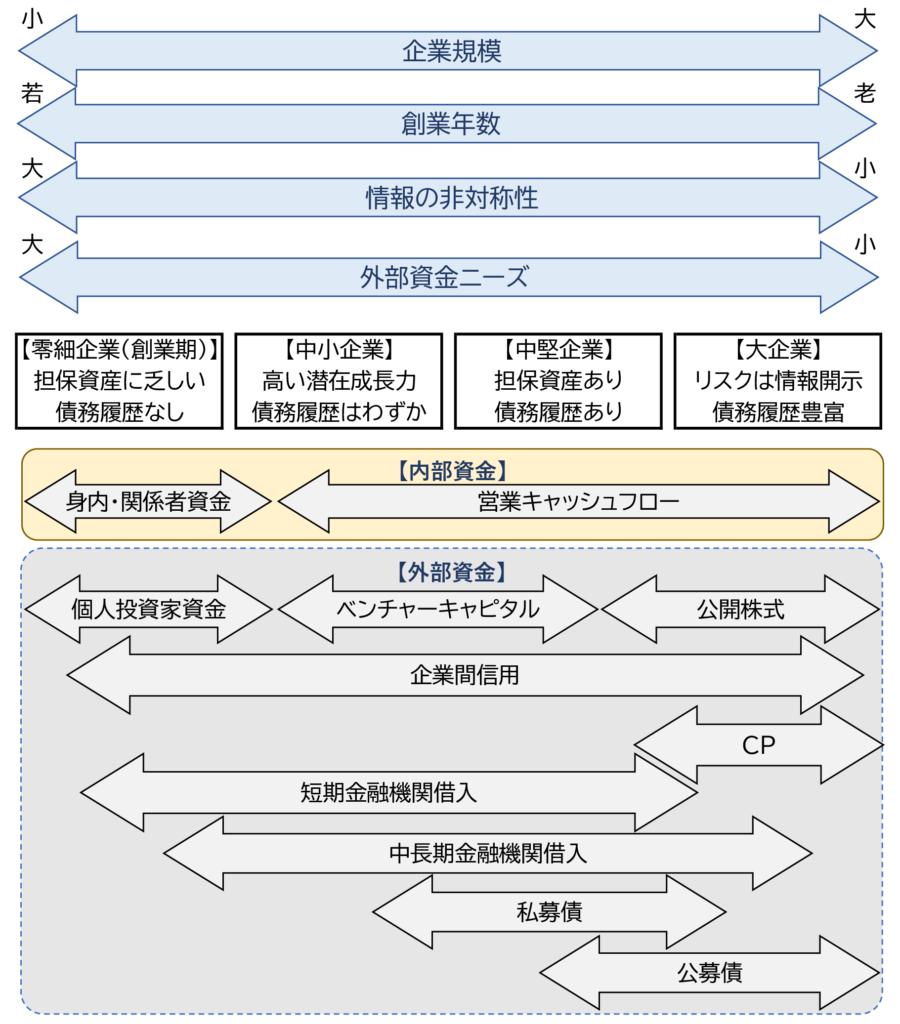 図2 企業の資金調達手段