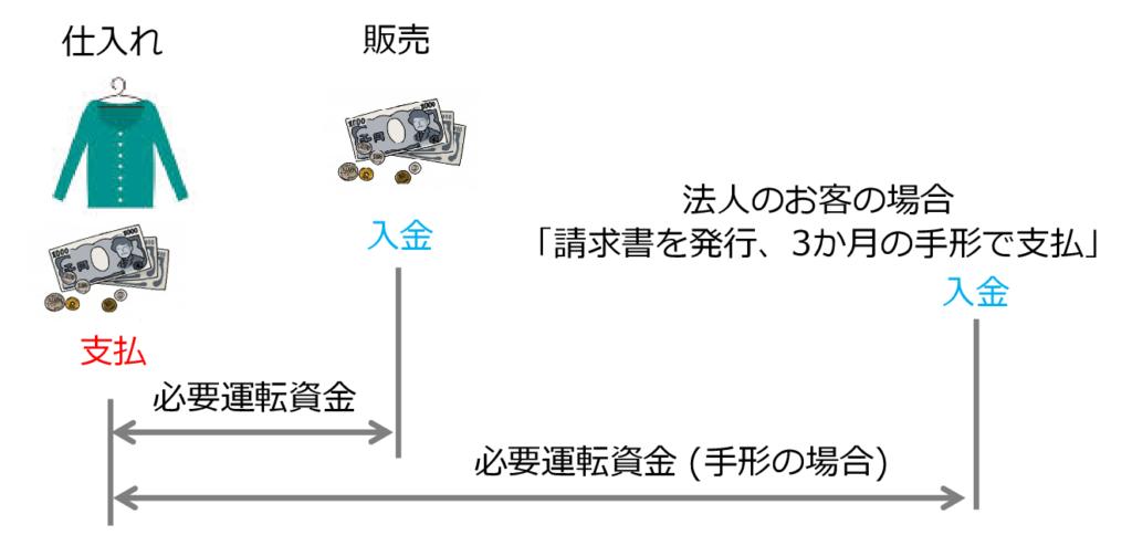 図3 運転資金