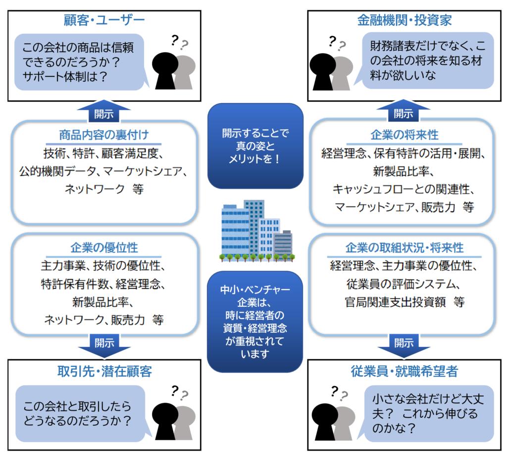 図2 知的資産を開示するメリット