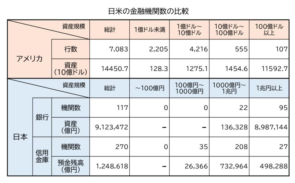 表 日米の金融機関数の比較