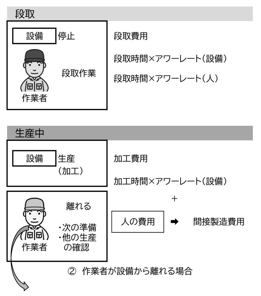 図2 作業者が離れる場合の段取と加工の費用