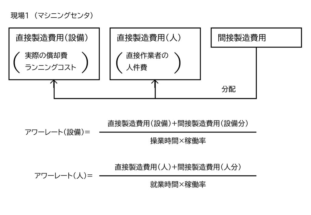 図5 間接製造費用の分配
