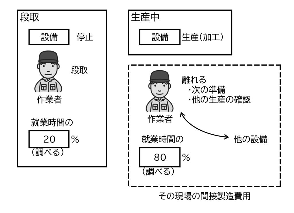 図6 作業者の時間の分配