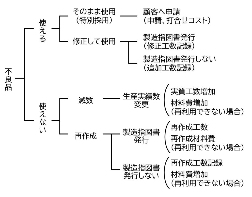 図1 不良品の対処の種類
