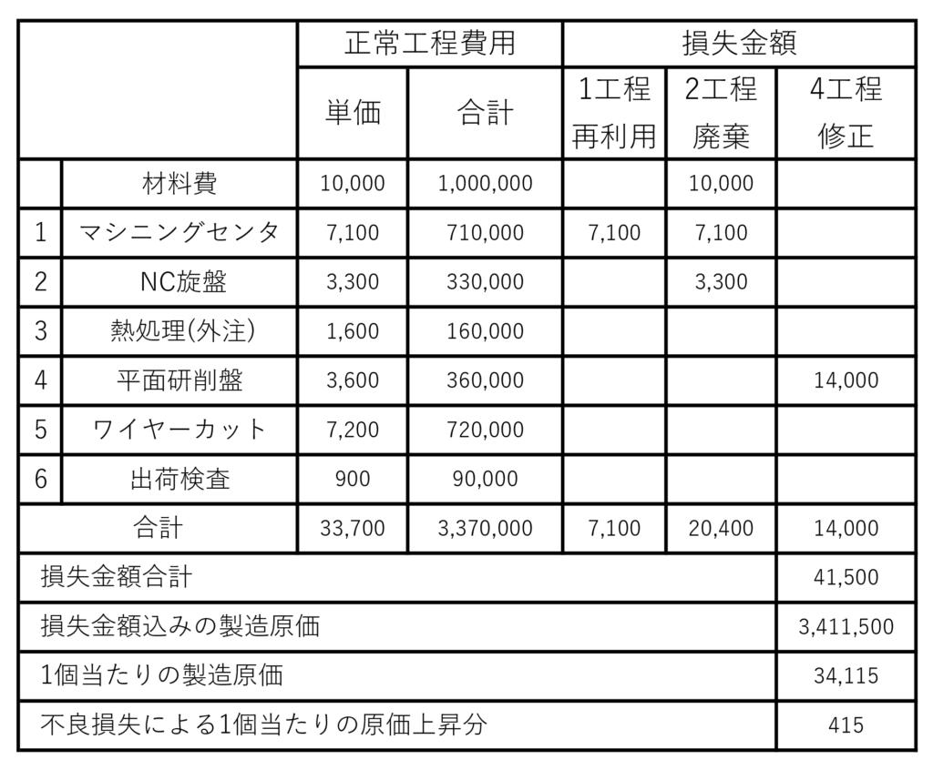表 A1製品の不良と損失金額