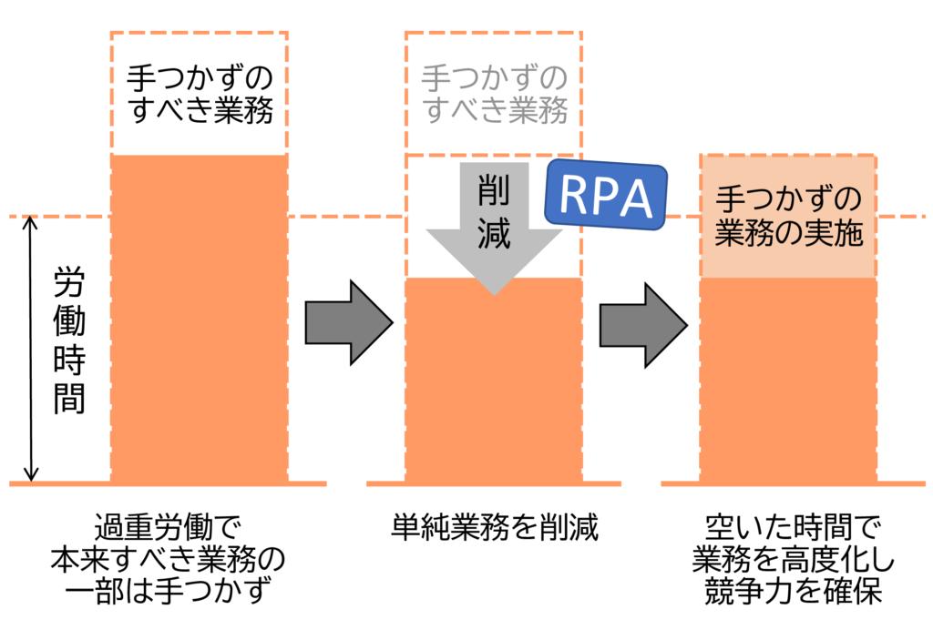図1 RPAの自動化の効果