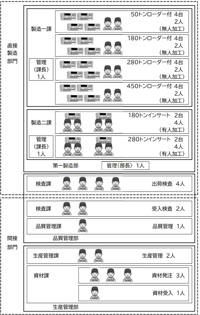 図4  B社の組織と設備、人員の構成
