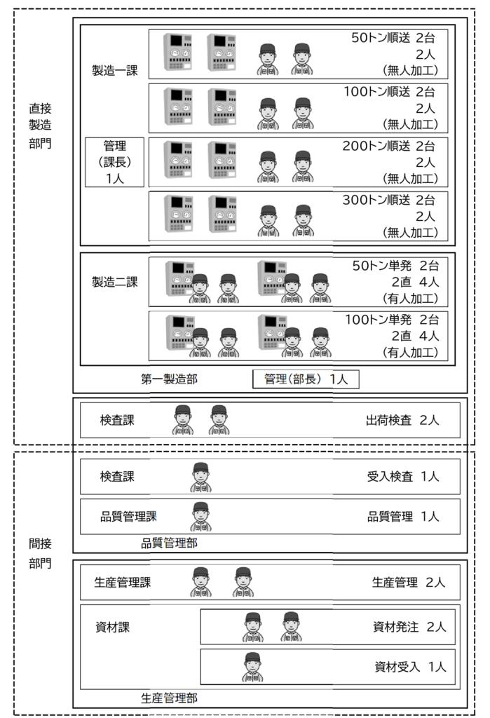 図5  C社の組織と設備、人員の構成