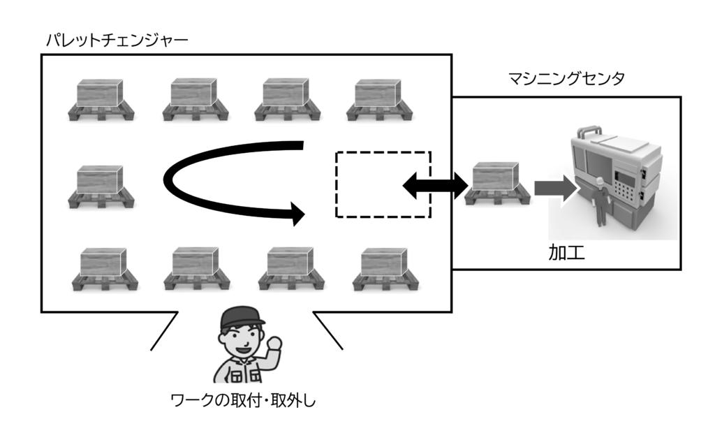 図1 パレットチェンジャー