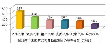 図2  2016年中国国有六大自動車集団の販売台数順位