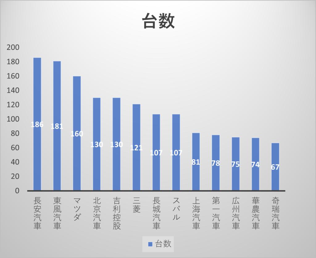 図4  2017年中国メーカーの自社ブランド(商用車を含む) の販売台数