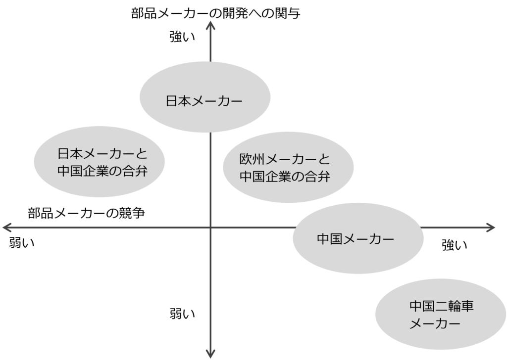 図5  部品メーカーの競争と開発への関与の関係