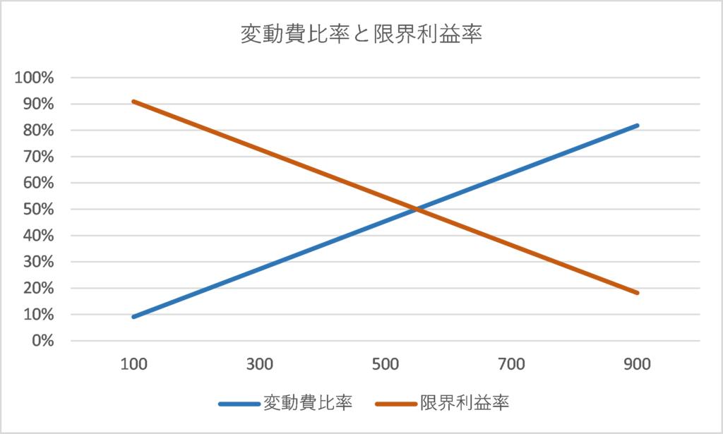 図8 変動費比率と限界利益率