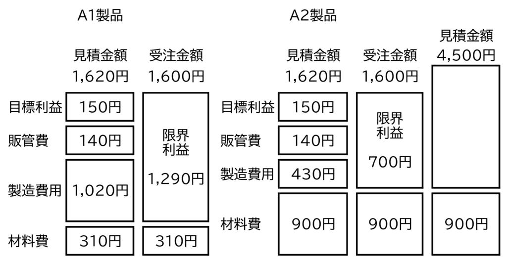 図6 限界利益率と見積金額