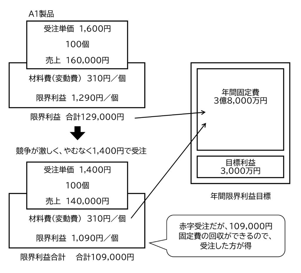 図5 限界利益と固定費の回収