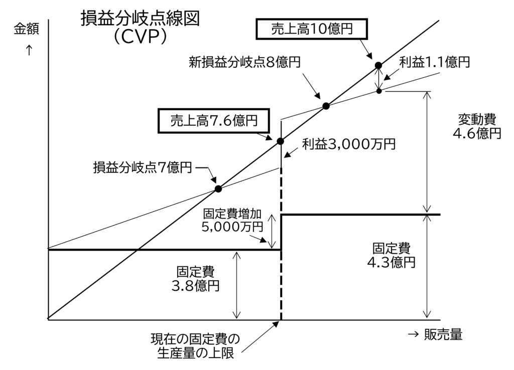 図2 固定費の増加と利益の関係