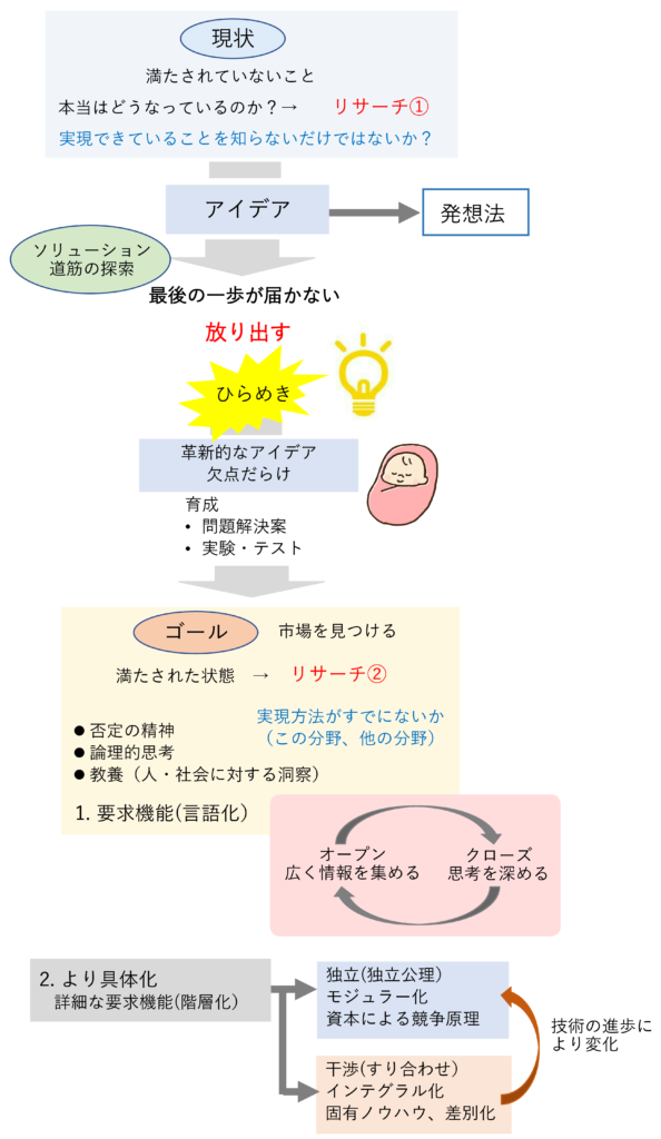 図2 製品開発とアイデア発想のプロセス