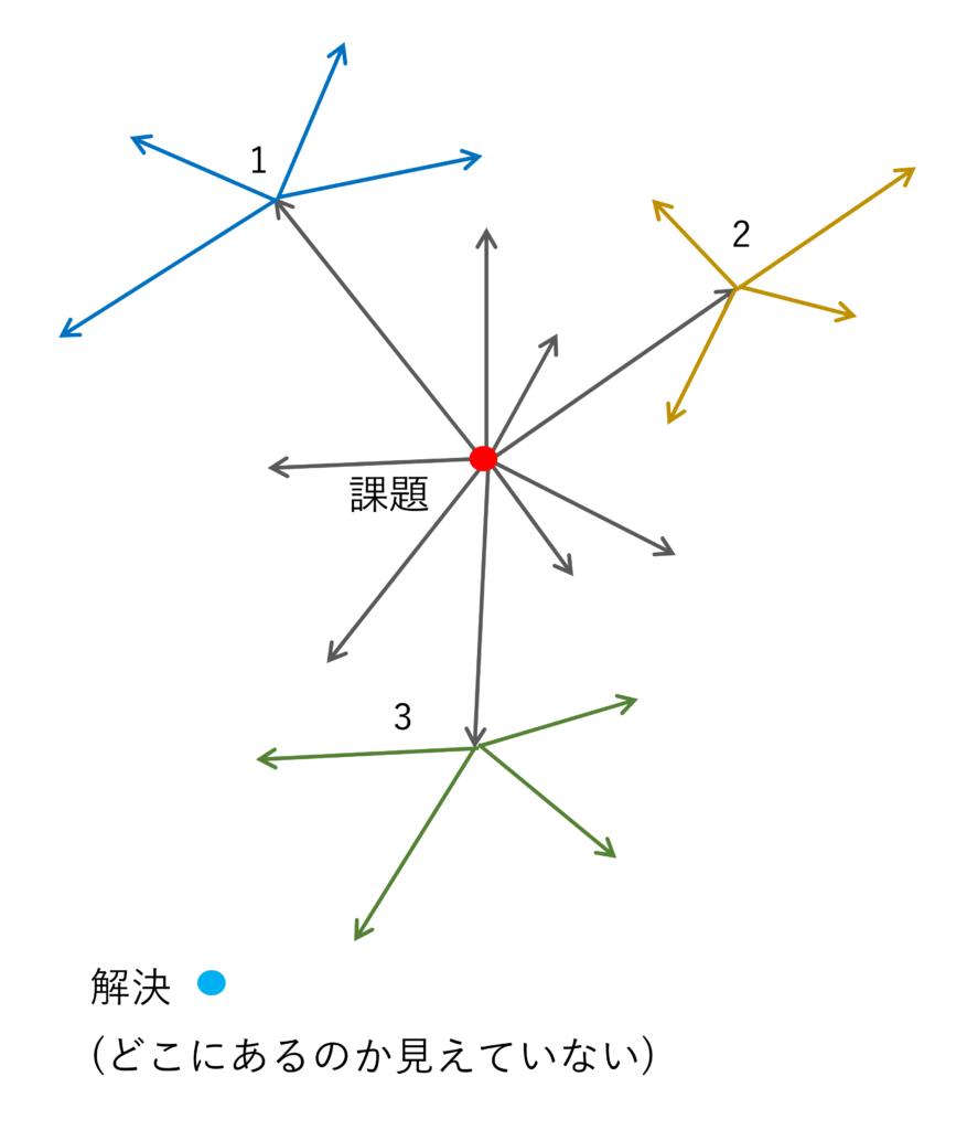 図4 試行錯誤法のイメージ