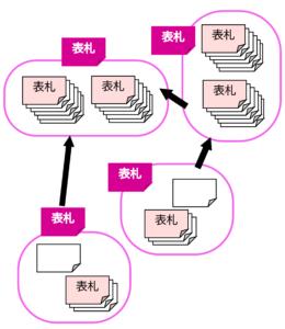 図8 KJ法