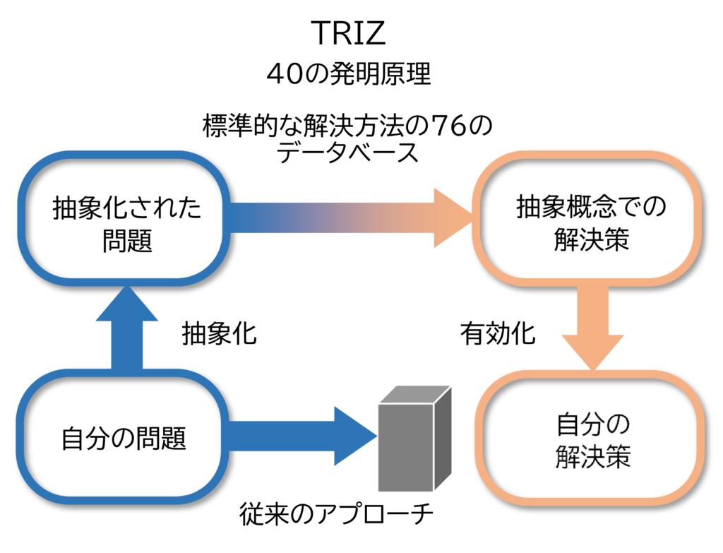 図11 TRIZの概念