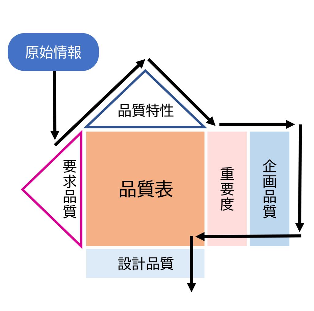 図15  QFDの構成