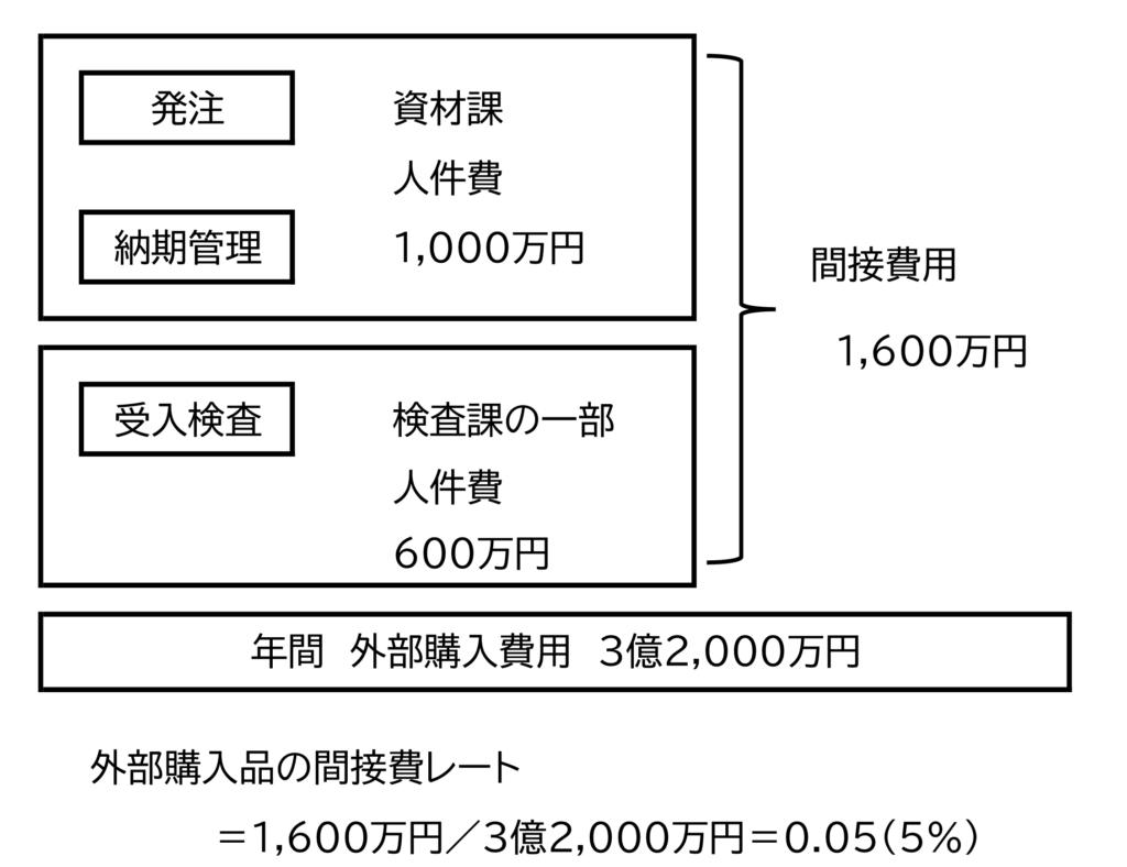 図1 外部購入品の発注費用の比率