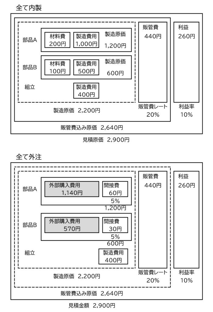 図4 組立品の内製、外製比較