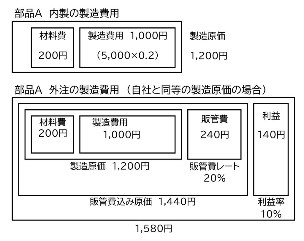 図6 外注先が自社と同等の製造原価の場合