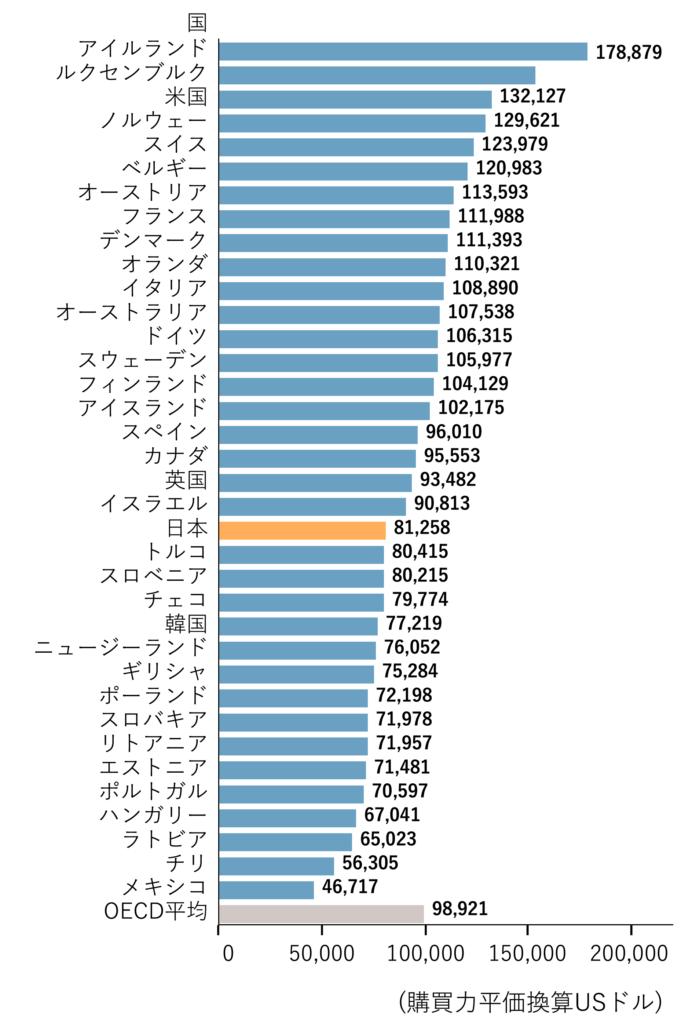 図1 就業者1人当たりの労働生産性比較 (2018年)(出典 2020年度中小企業白書)