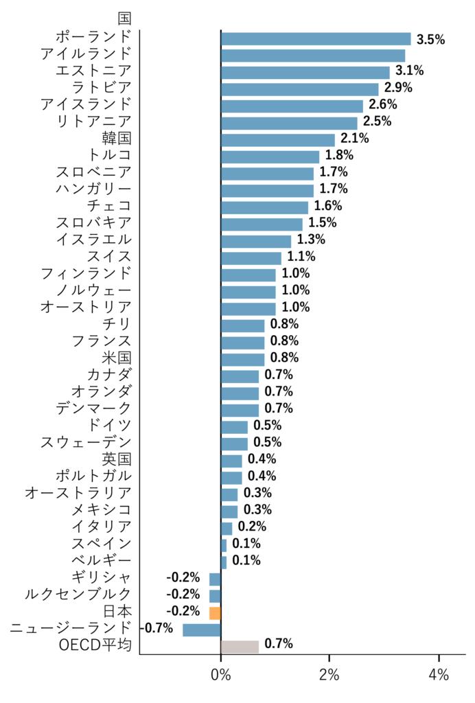 図2 労働生産性平均上昇率 (2015-2018年)(出典 2020年度中小企業白書)