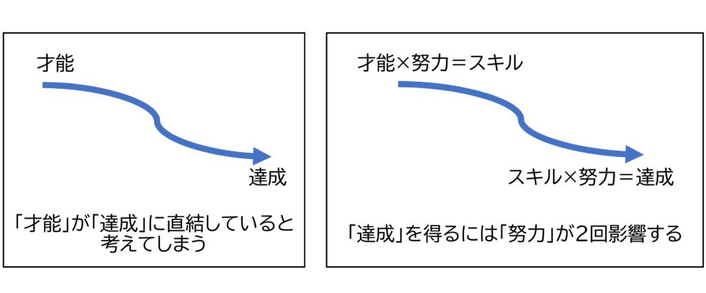 図4 達成度とスキル、才能、努力の関係