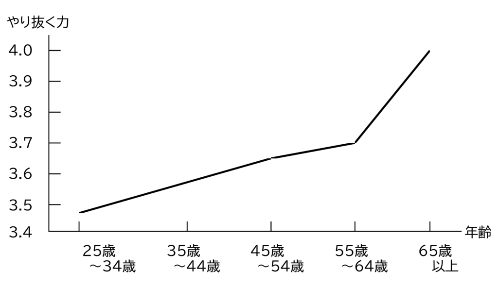 図6 やり抜く力と年齢の関係